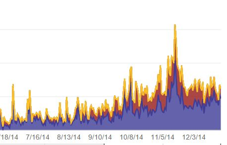 CSIA's views on our YouTube channel spiked during prime inspection season!