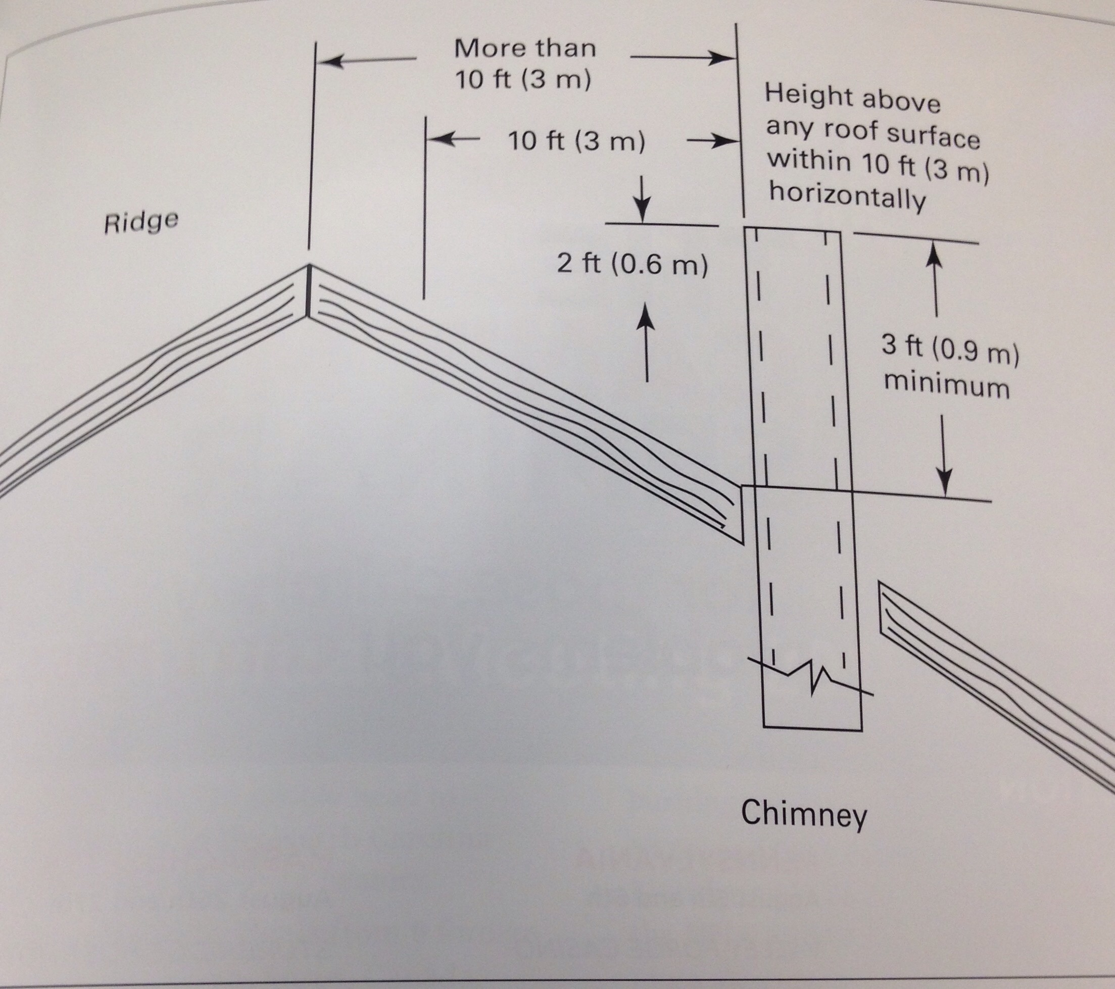 why masonry chimneys have to meet the 3 2 10 rule and how a csia